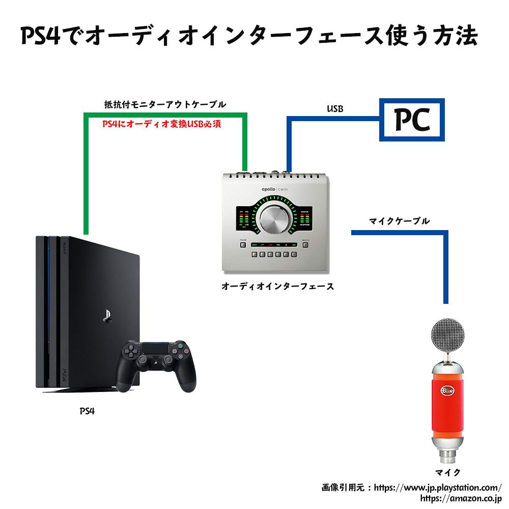 PS4でオーディオインターフェースを使う方法