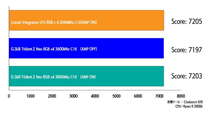 Corsair 2666MhzメモリとG.Skill Trident Z Neo 3600Mhzメモリの比較表