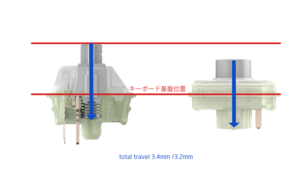 Cherry MX Silver Switch vs Low Profile Silever Switch