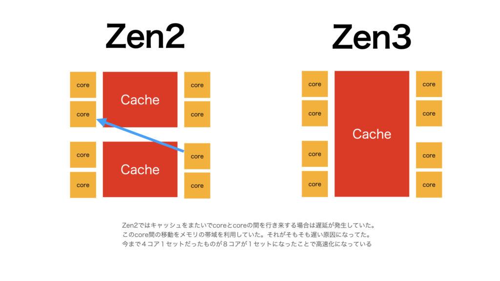 Zen2ではキャッシュをまたいでcoreとcoreの間を行き来する場合は遅延が発生していた。 このcore間の移動をメモリの帯域を利用していた。それがそもそも遅い原因になってた。 今まで4コア1セットだったものが8コアが1セットになったことで高速化になっている